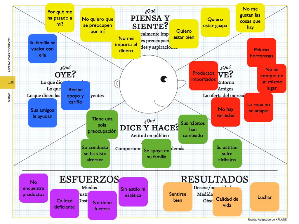 Mapa Empatia Pulseras Rosas