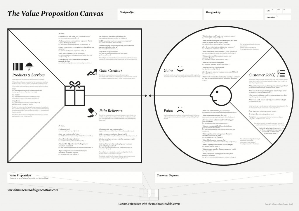 Tu propuesta de valor desde el cliente: Value Proposition Canvas