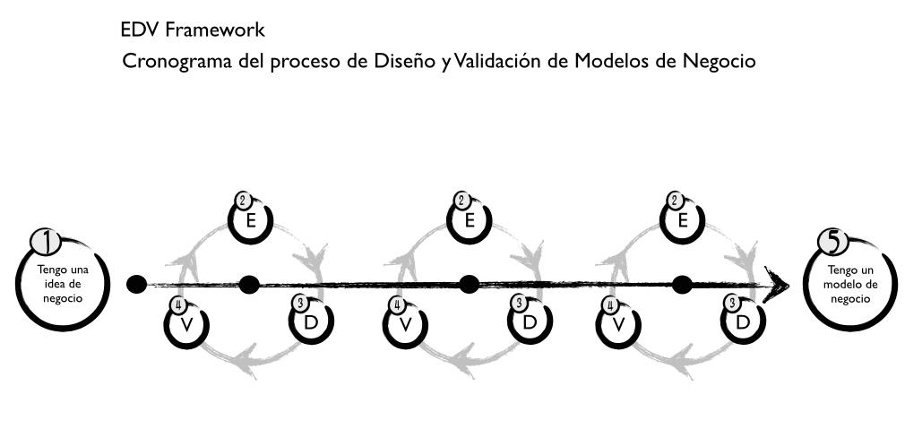 EDV Proceso