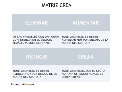 Matriz CREA