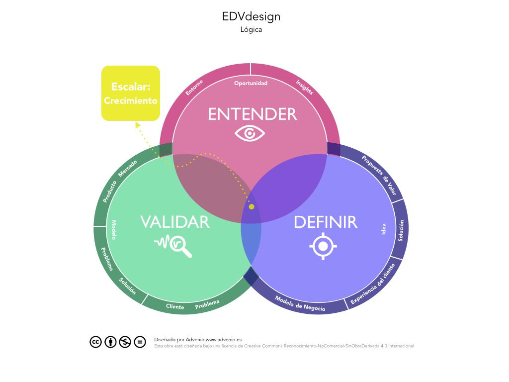EDVdesign, innovar en el diseño del modelo de negocio
