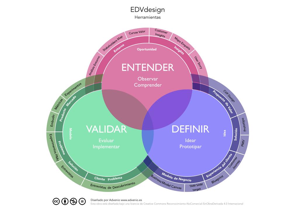 EDVdesign, diseña tu modelo de negocio