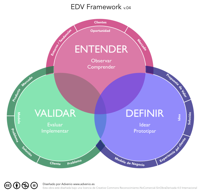 EDVFramework v04 I