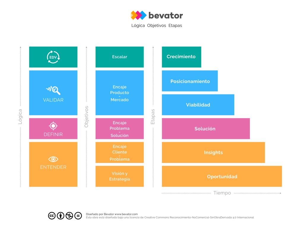 bevator.com
