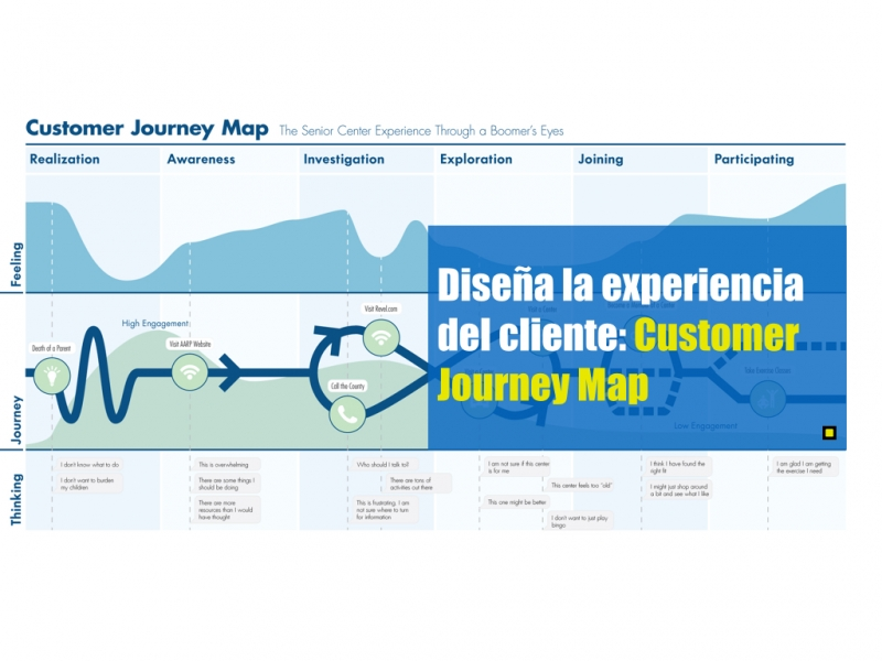 Slide Customer Journey