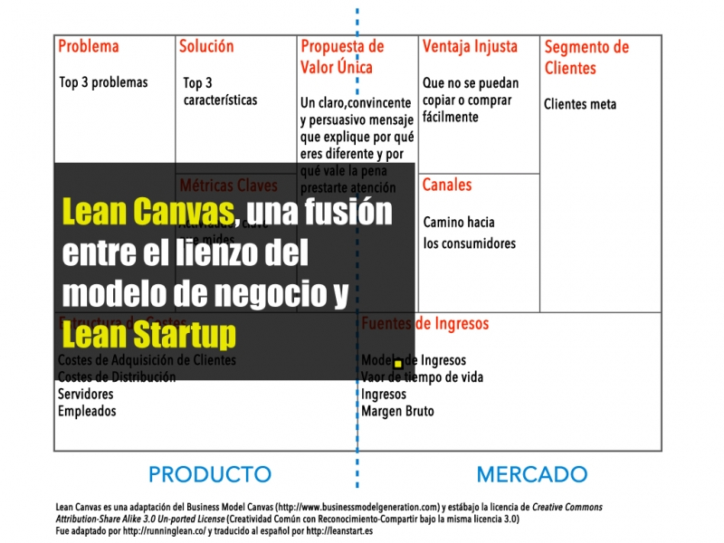 Slide Lean Canvas