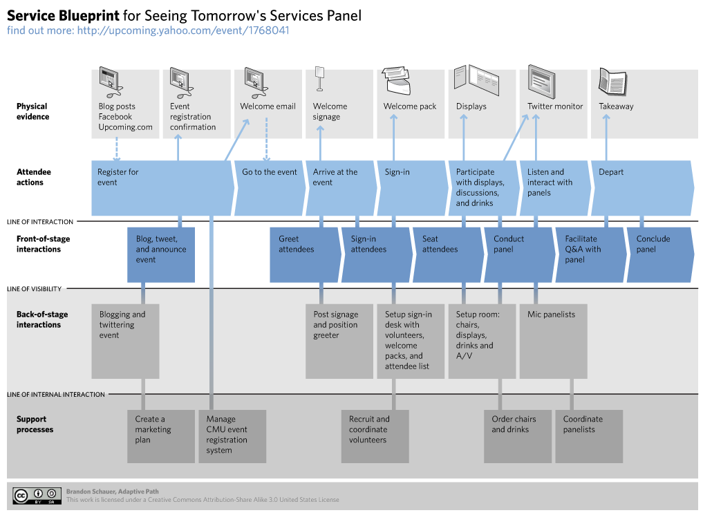 Cmo disear servicios a travs del service blueprint advenio blueprint iv malvernweather Gallery