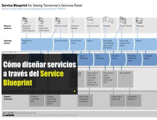 Cómo diseñar servicios a través del Service Blueprint