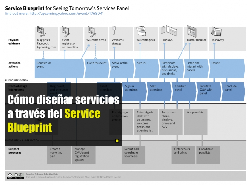 Cmo disear servicios a travs del service blueprint advenio malvernweather Image collections