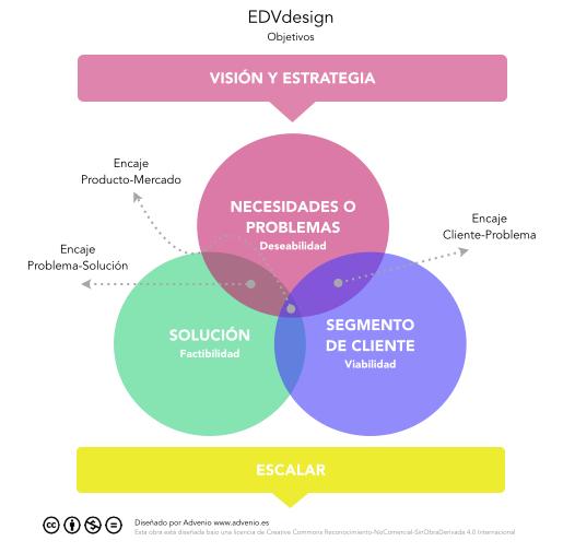 EDVdesign objetivos