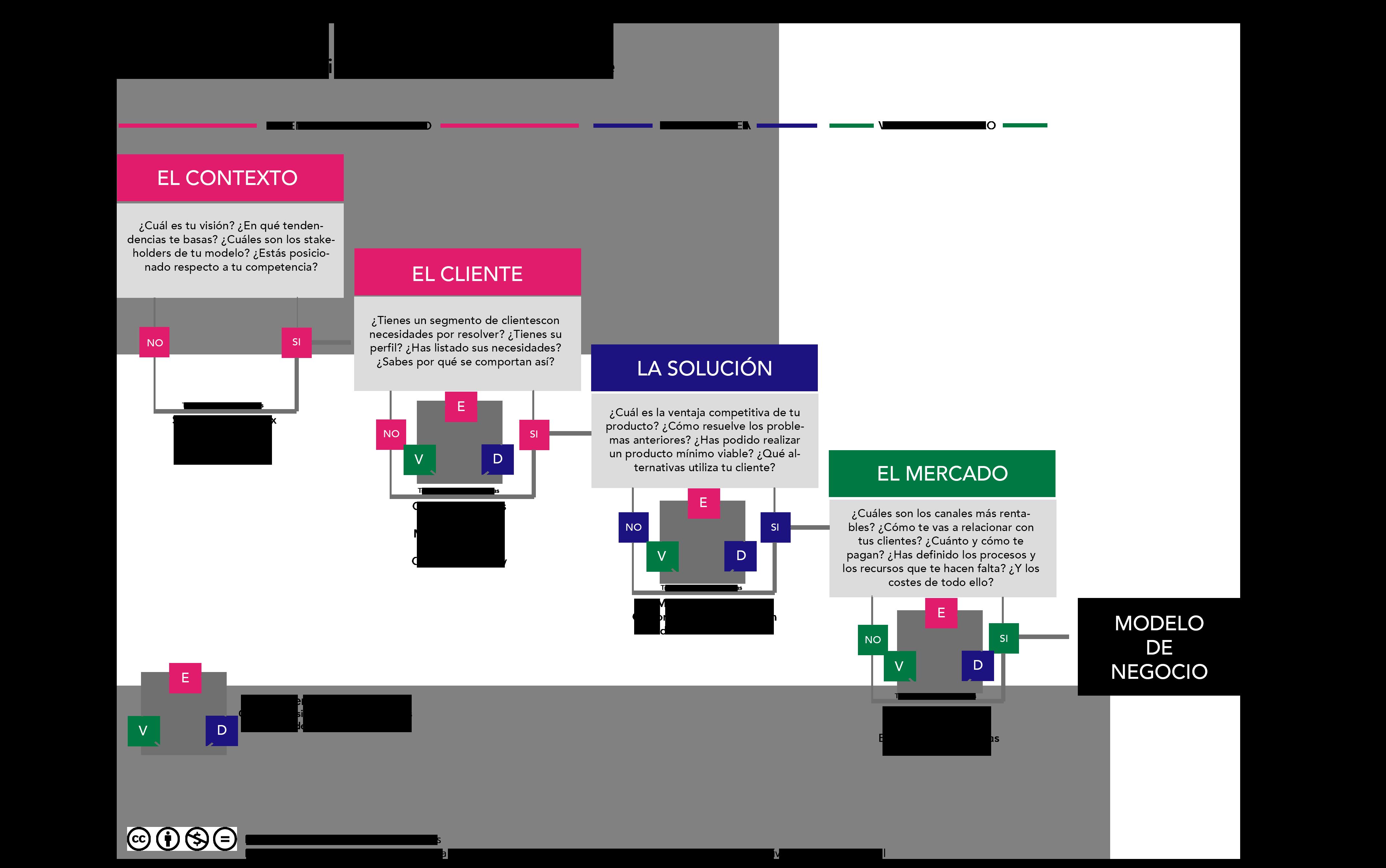 Proceso EDVdesign