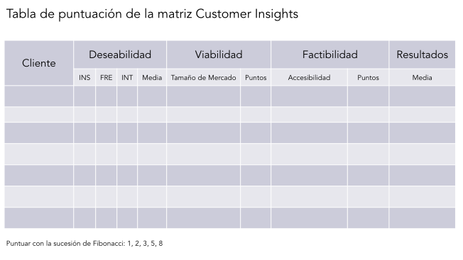 Puntuación customer insights