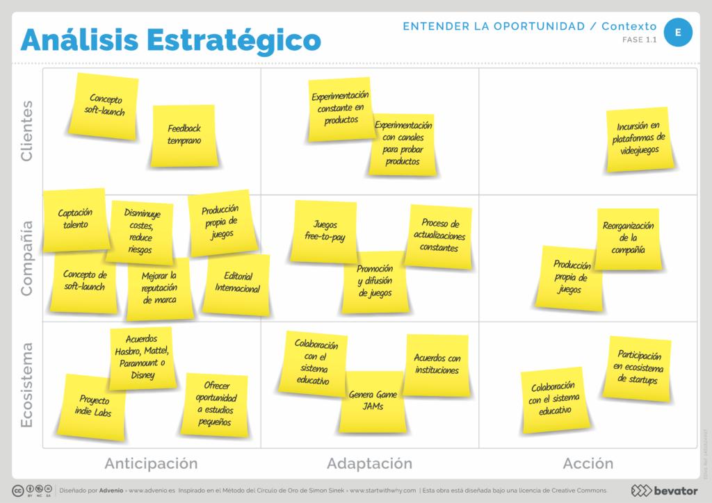 Canvas Análisis estratégico