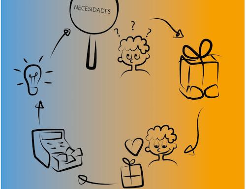 Cómo crear una propuesta de valor que enamore a tus clientes