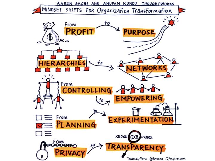 Organización Agil e Innovadora