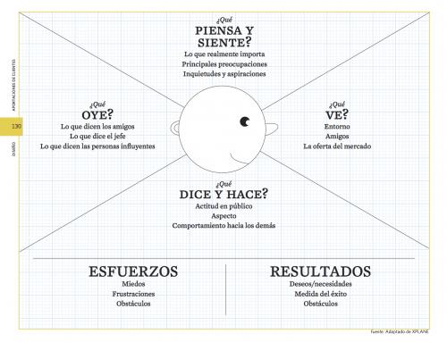 El modelo de negocio desde el cliente: el mapa de empatía
