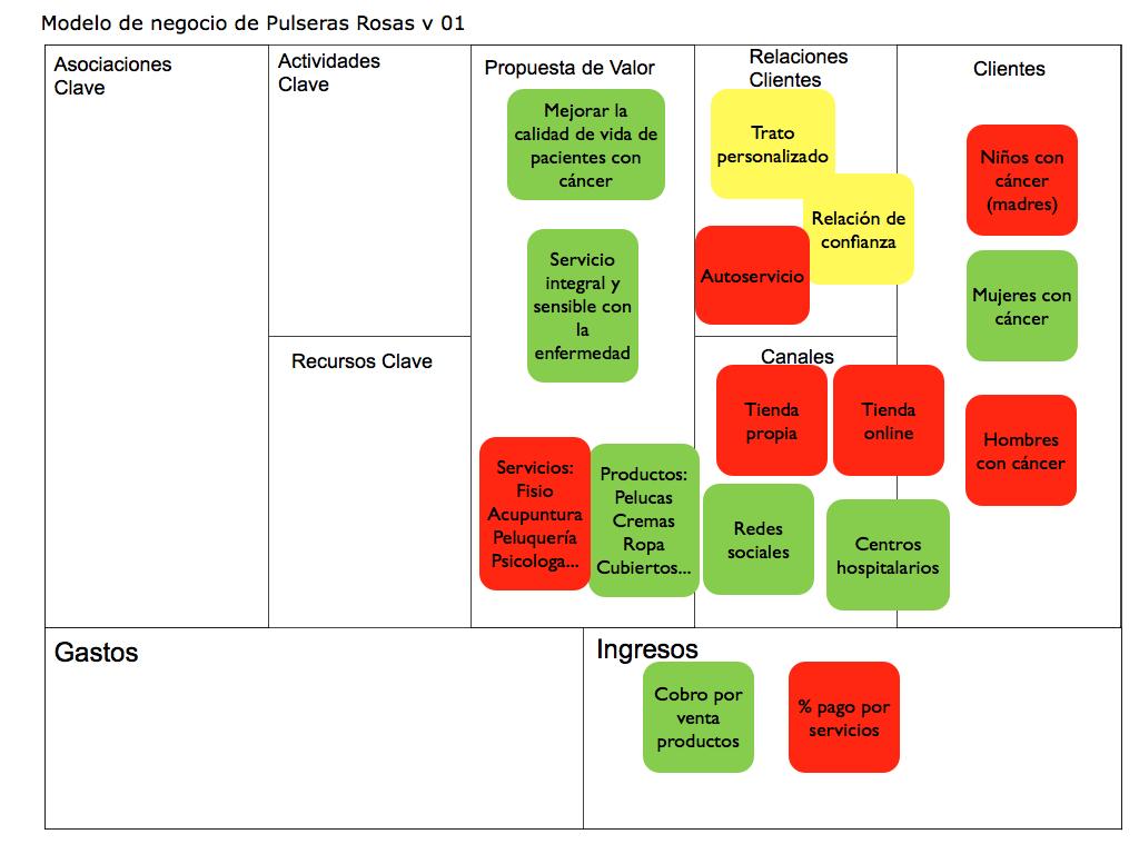 El modelo de negocio de Pulseras Rosas (I)