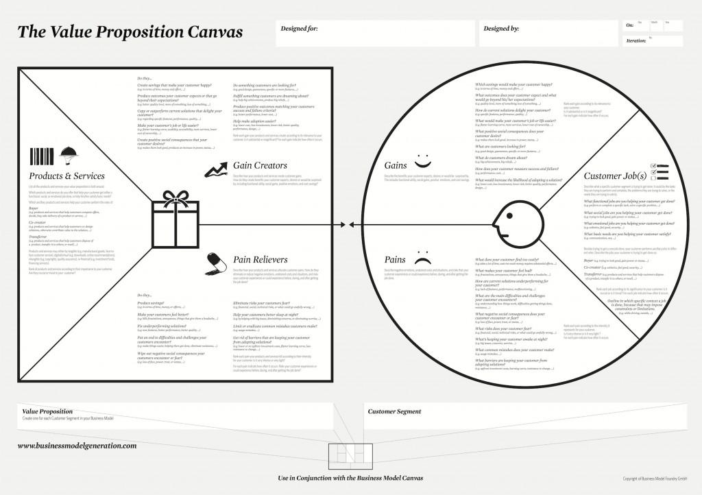 Tu propuesta de valor desde el cliente: Value Proposition Canvas
