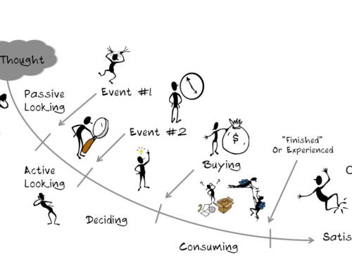 Cómo innovar en la experiencia de cliente