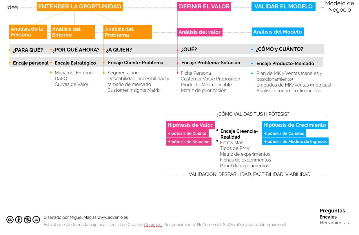 EDV framework