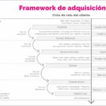 Framework de adquisición de clientes