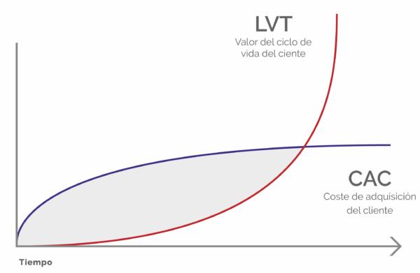 LTV CAC