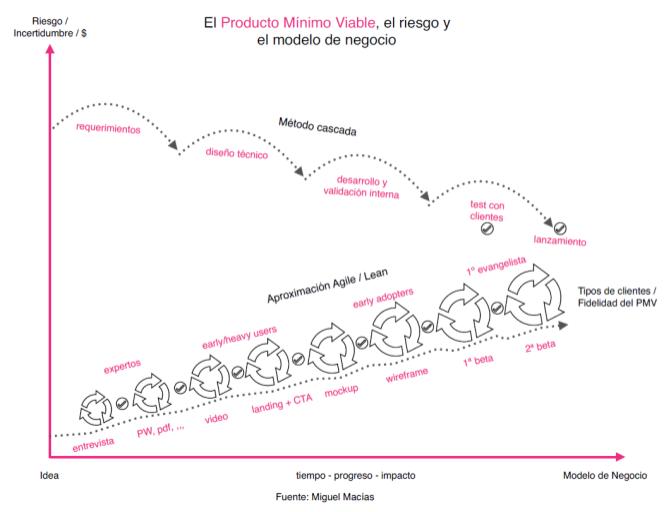 Hoja de ruta para prototipar