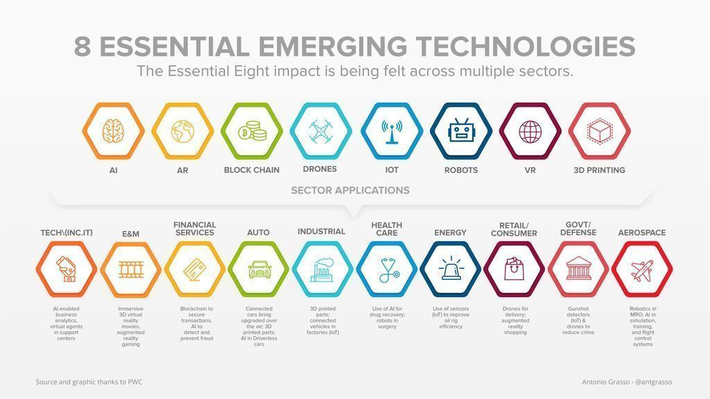 8 tecnologías e implicaciones