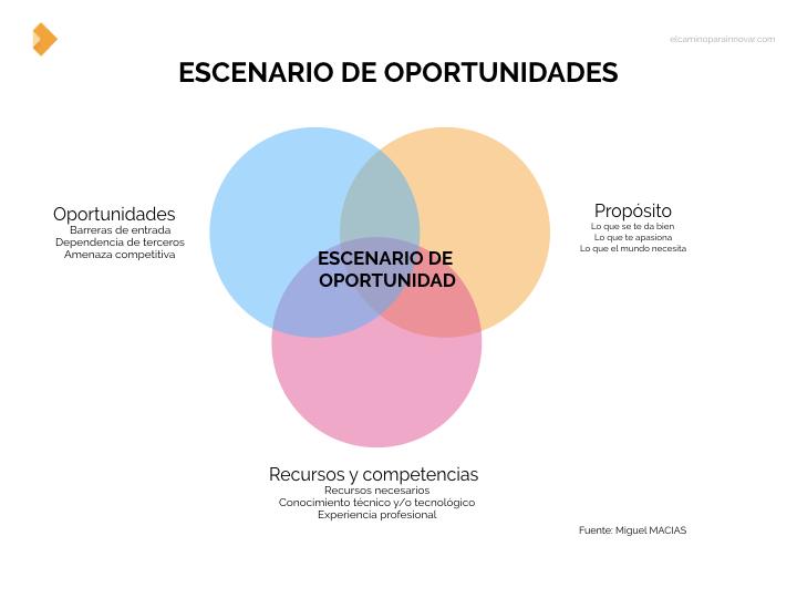 Escenario de oportunidades