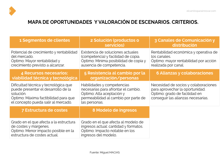 criterios para valorar escenarios