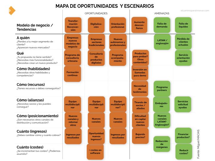 mapa de oportunidades y escenarios