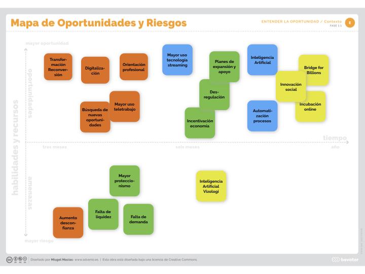 mapa de oportunidades y riesgos