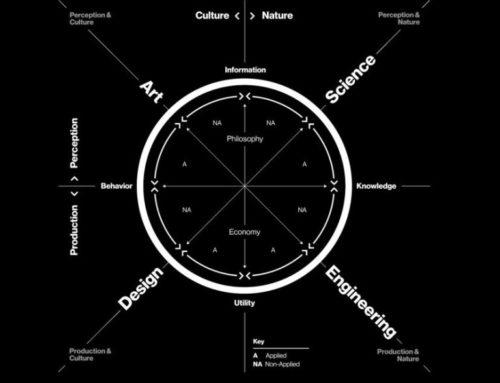La hibridación de disciplinas como base para la innovación