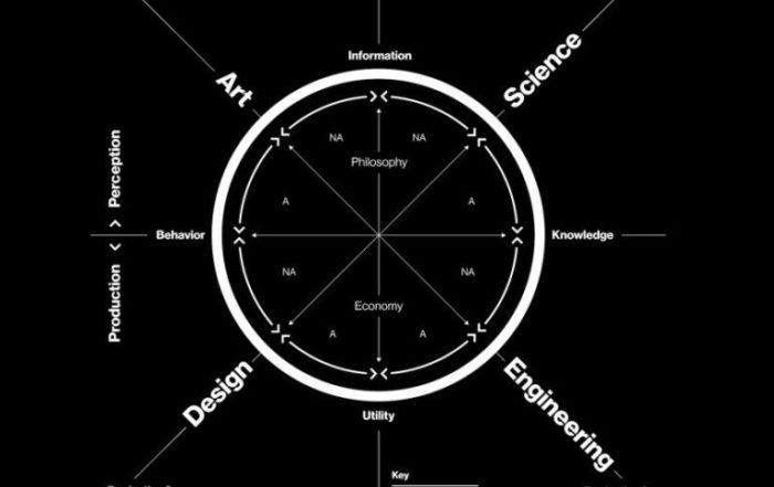 neri-oxmans-krebs-cycle-of-creativity-